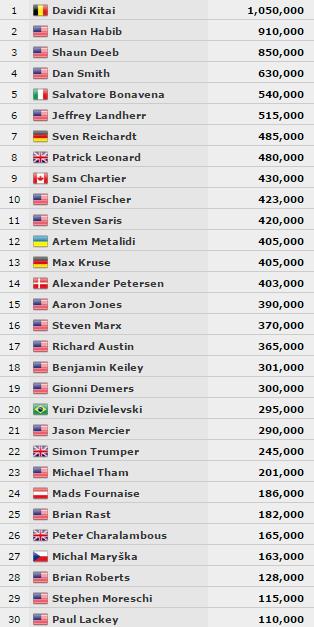 WSOP Event #54 zsetonállások