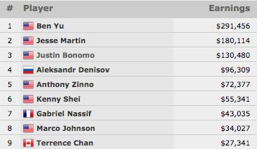Ben Yu Vence Evento #50: ,000 Limit Hold'em Championship (1,456) 101