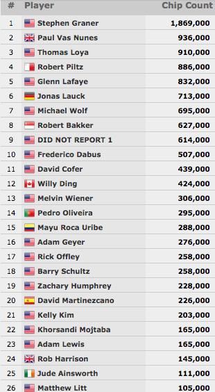 Pedro Oliveira (14/26) Vai ao Dia 3 do Evento #57: ,000 No-Limit Hold'em 101