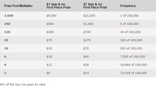 Tartlane Valev Vahter keerutas PokerStars Spin & Go turniiril välja maksimumi 103