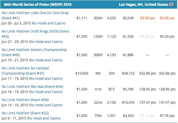 Mike Gorodinsky Lidera POY WSOP 2015; Fernando Brito é o Melhor Luso 101