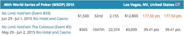 Mike Gorodinsky Lidera POY WSOP 2015; Fernando Brito é o Melhor Luso 104