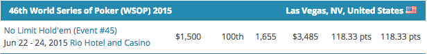 Mike Gorodinsky Lidera POY WSOP 2015; Fernando Brito é o Melhor Luso 105