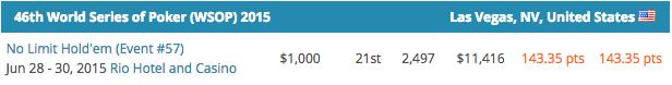 Mike Gorodinsky Lidera POY WSOP 2015; Fernando Brito é o Melhor Luso 103