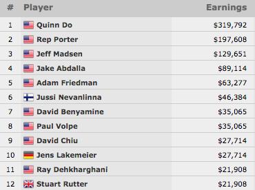 Quinn Do Vence Evento #67: ,000 Dealers Choice Championship (9,792) 101