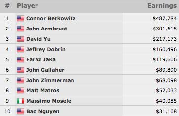 Connor Berkowitz Vence Evento #66: 7 LUCKY SEVENS No-Limit Hold'em (7,784) 101