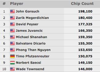 6 Lusos no Dia 2 do Main Event WSOP 2015; Nanev e Brito's Lideram a Contagem 101