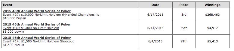 "Exclusivo: Fedor ""CrownUpGuy"" Holz Fala Sobre a Deep Run no Main Event WSOP 2015 101"