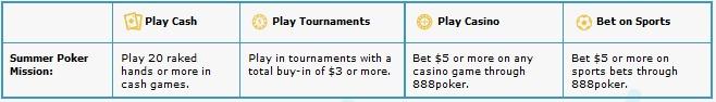 Prasidėjo 888poker SplashOut Serija - laimėk ,000 kasdien 101