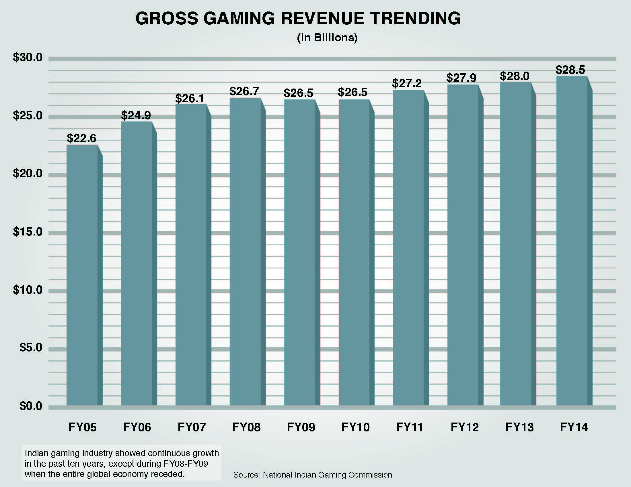 Inside Gaming: Speculation Over MGM's Mirage Sale Intensifies; Native American Gaming... 101