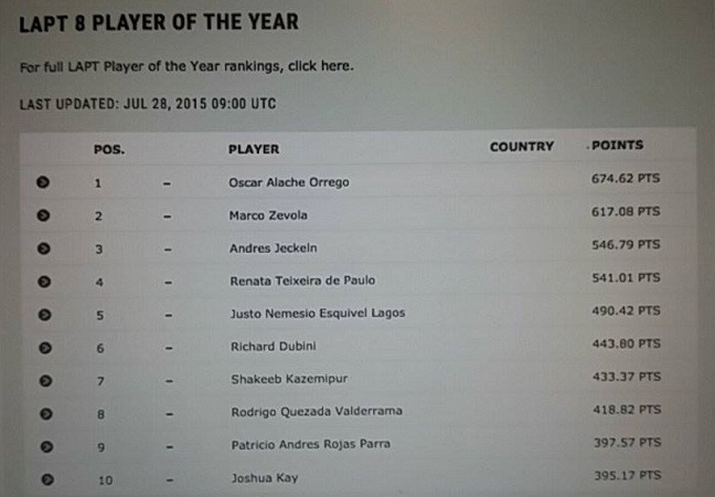 Oscar Alache encabeza el ranking del LAPT 101