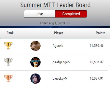 Matthias Tikerpe PokerStarsi turniirimängijate juuli edetabeli kolmas! 101