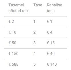 Unibeti pokkerituba annab uutele mängijatele 10 eurot tasuta 101
