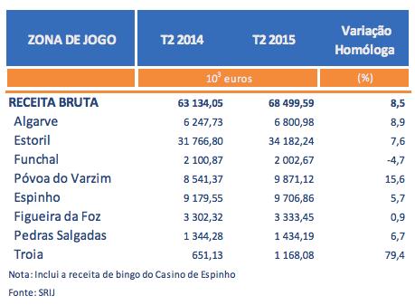 Receitas dos Casinos Portugueses Sobem pelo 2º Trimestre Consecutivo; Poker Cresce 40% 102