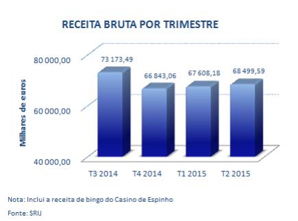 Receitas dos Casinos Portugueses Sobem pelo 2º Trimestre Consecutivo; Poker Cresce 40% 101