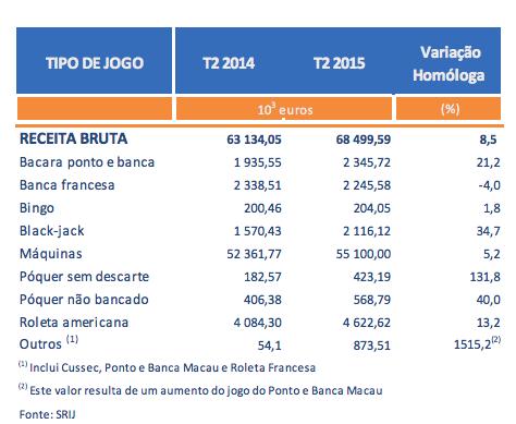 Receitas dos Casinos Portugueses Sobem pelo 2º Trimestre Consecutivo; Poker Cresce 40% 103