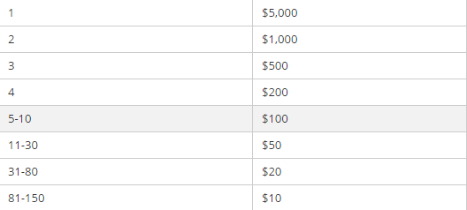 """Laimėk iki 5,000 dolerių PKR """"Pockets Full"""" akcijoje 101"""