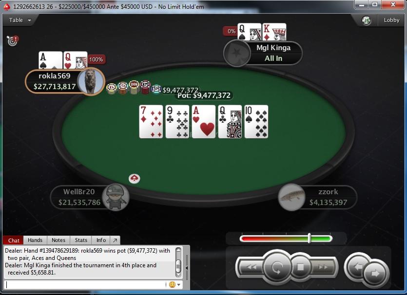 "PokerStars Sunday Edition: Stefan ""rokla569"" Klarić Obeležio Nedelju; Ostali Rezultati... 105"