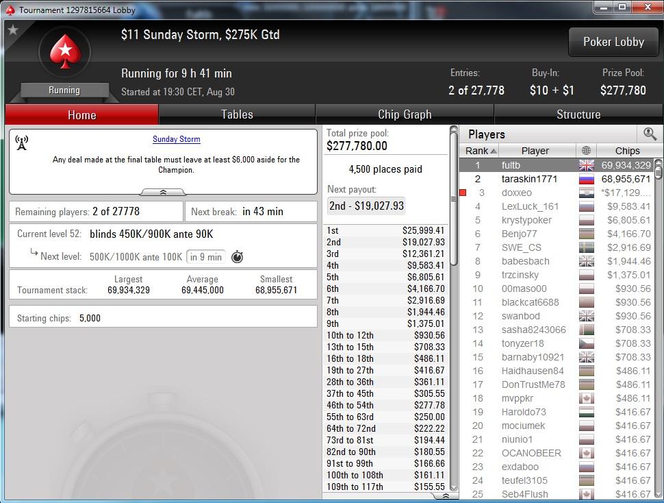 "Nedelja na PokerStarsu: ""doxxeo"" Chop-ovao Sunday Storm 106"