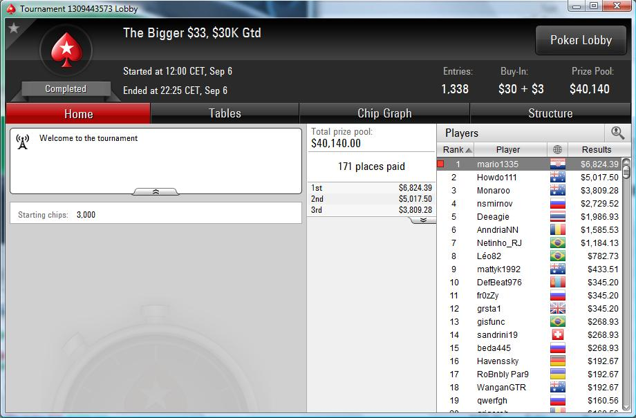 "Nedelja Na PokerStarsu: ""mario1335"" Prvi na Bigger ; ""waytoray"" Runner up na +R NLH 102"