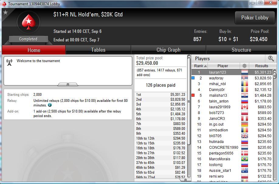 "Nedelja Na PokerStarsu: ""mario1335"" Prvi na Bigger ; ""waytoray"" Runner up na +R NLH 108"