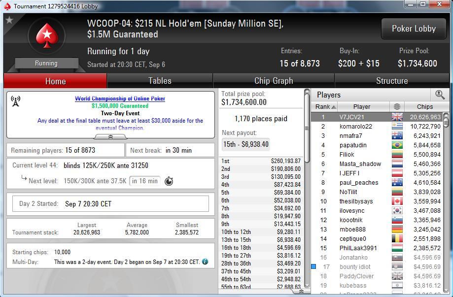 "Nedelja Na PokerStarsu: ""mario1335"" Prvi na Bigger ; ""waytoray"" Runner up na +R NLH 116"