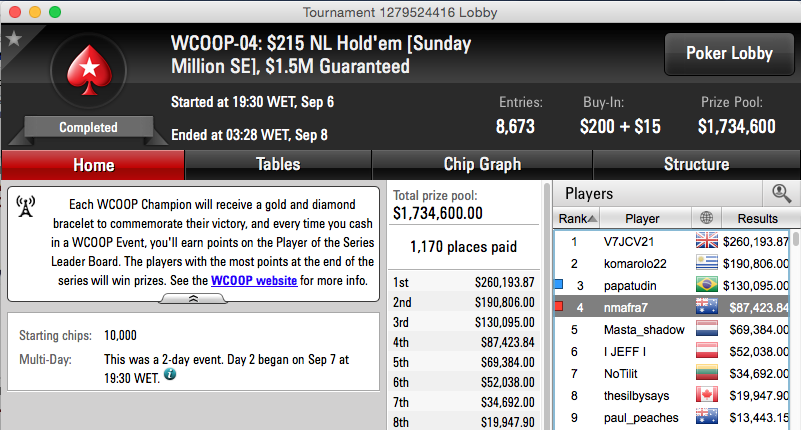 Nuno Mafra Foi 4º no WCOOP #4 [Sunday Million Edition] (.423) 101