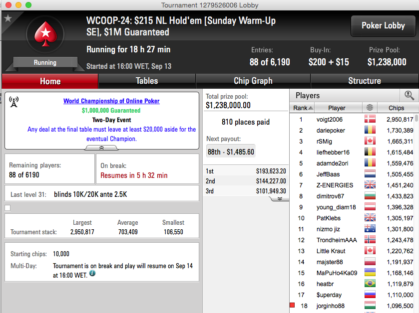 WCOOP 2015: Arise 5º no Second Chance #26 (k), Tomás Paiva Chip Leader no Sunday... 103
