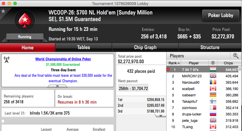 WCOOP 2015: Arise 5º no Second Chance #26 (k), Tomás Paiva Chip Leader no Sunday... 105