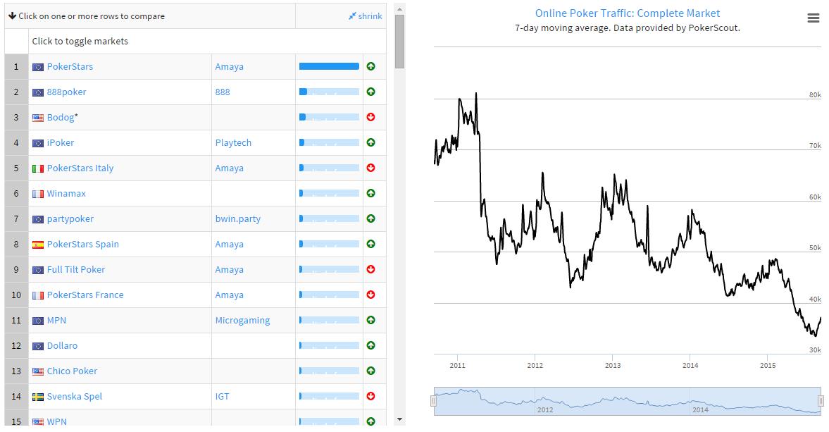 Глобалният онлайн покер трафик с 10,6% нагоре след... 101