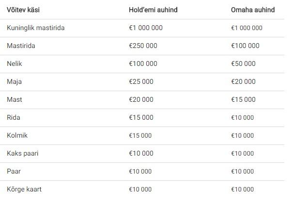 Unibet premeerib täna selguva juubelikäe võitjat kuni miljoni euroga 101