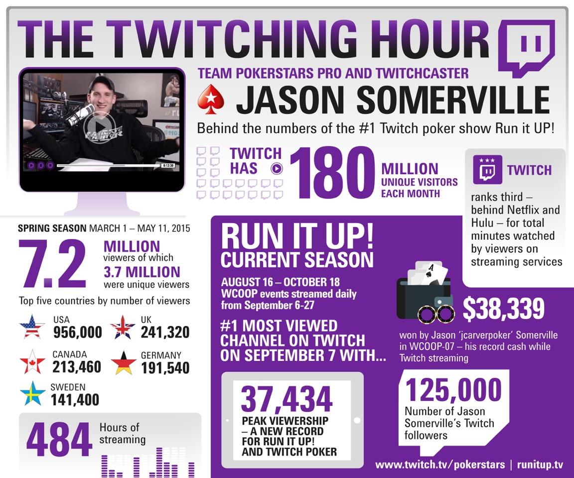 Най-гледаното покер шоу в Twtich удари 7 милиона... 101