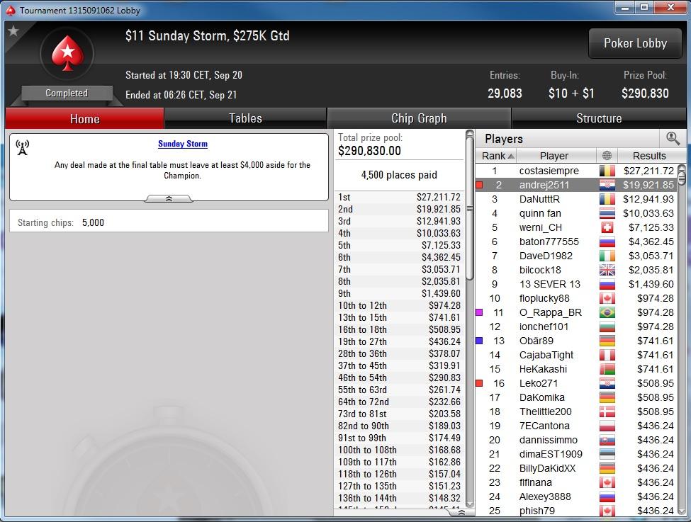 """Nedelja na PokerStarsu: """"dejanaceking"""" Najuspešniji, """"andrej2511"""" Runner up na Sunday... 117"""