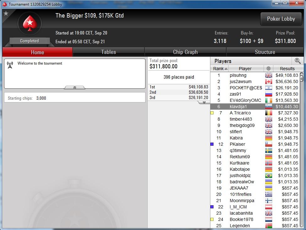 """Nedelja na PokerStarsu: """"dejanaceking"""" Najuspešniji, """"andrej2511"""" Runner up na Sunday... 120"""