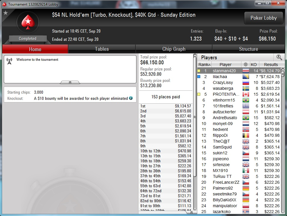 """Nedelja na PokerStarsu: """"dejanaceking"""" Najuspešniji, """"andrej2511"""" Runner up na Sunday... 131"""