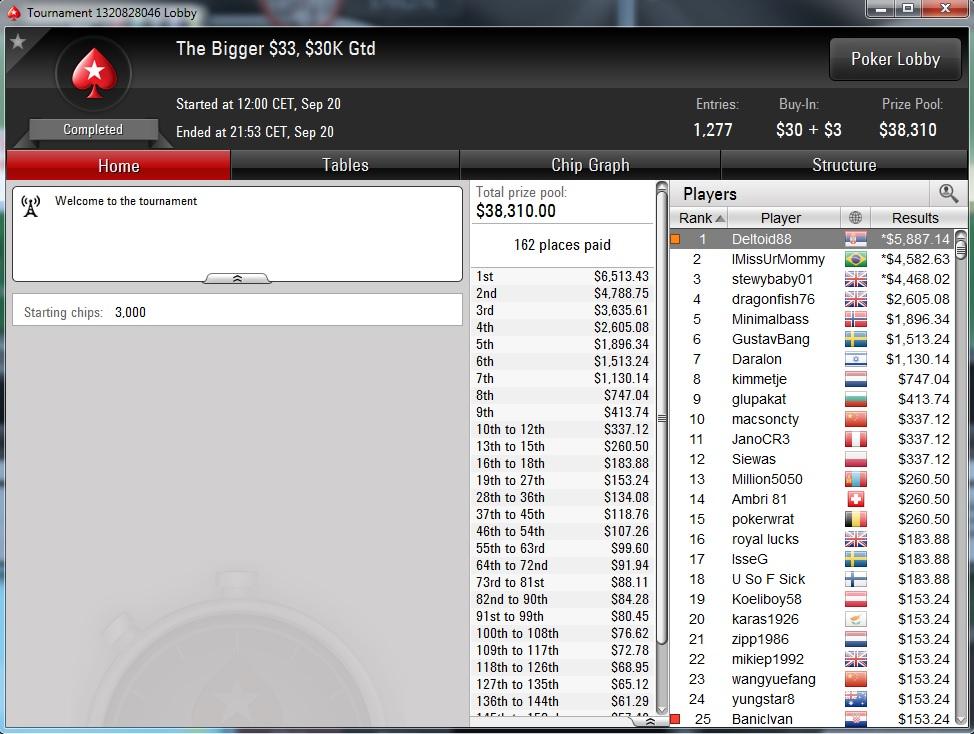 """Nedelja na PokerStarsu: """"dejanaceking"""" Najuspešniji, """"andrej2511"""" Runner up na Sunday... 137"""