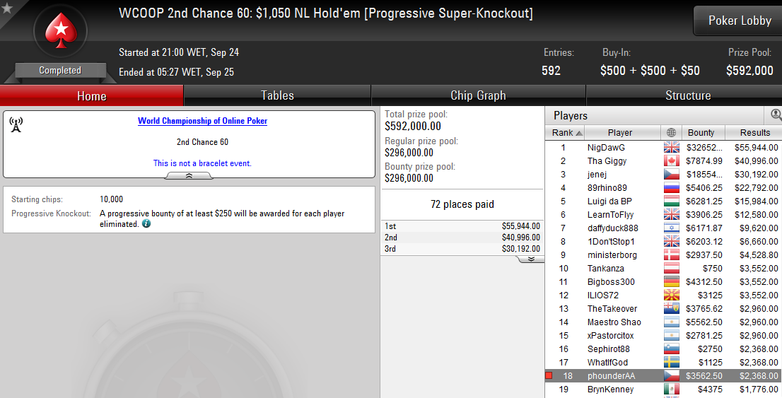 WCOOP 2nd Chance 60
