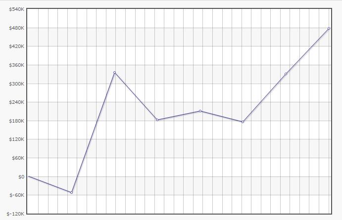 Gráfico da Última Semana