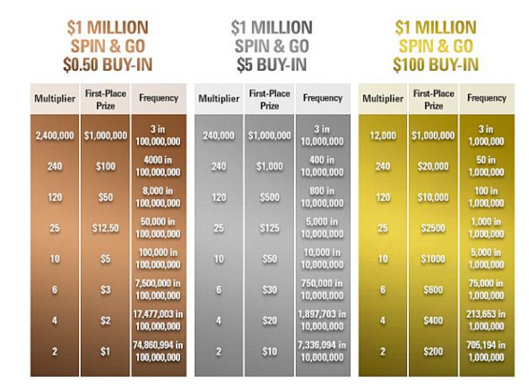 PokerStars laukia naujų milijonierių - laimėk investuodamas vos  alt=