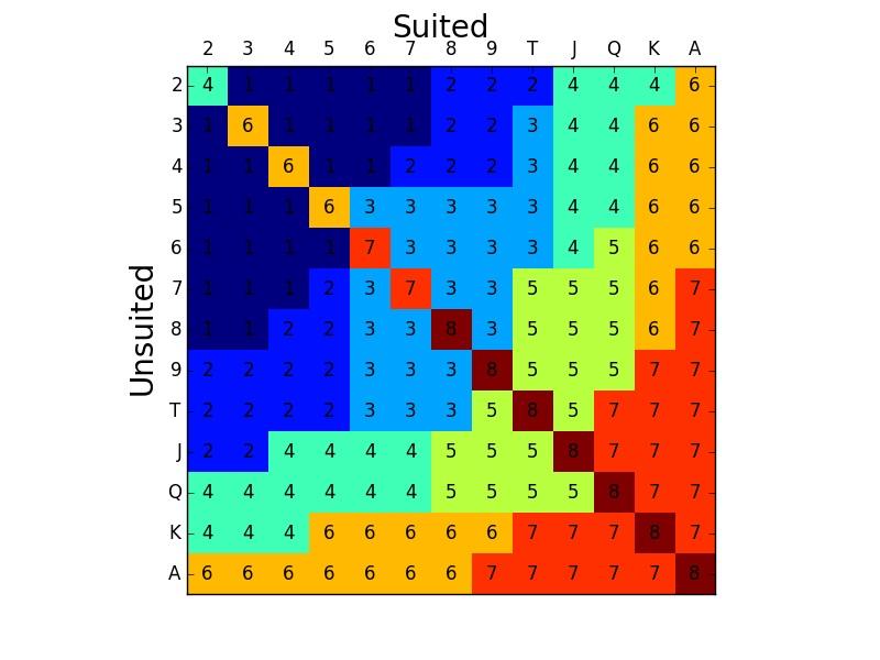 "Artificial Intelligence and Hold'em, Part 2: Clustering & ""Solving"" Heads-Up Hold'em 101"