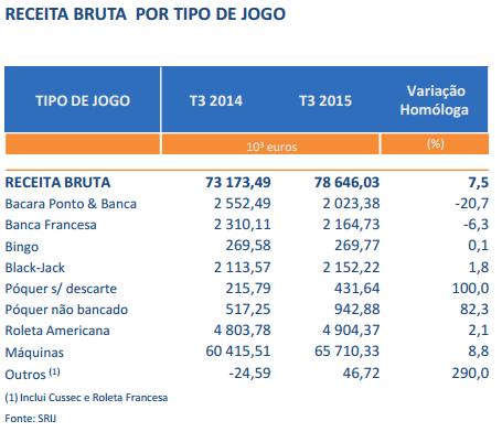 Receitas de Poker Subiram 82,3% nos Casinos Portugueses (3º Trimestre) 101