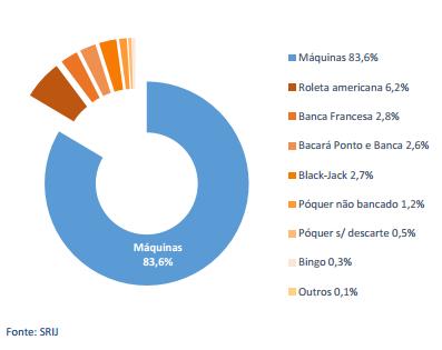 Receitas de Poker Subiram 82,3% nos Casinos Portugueses (3º Trimestre) 102
