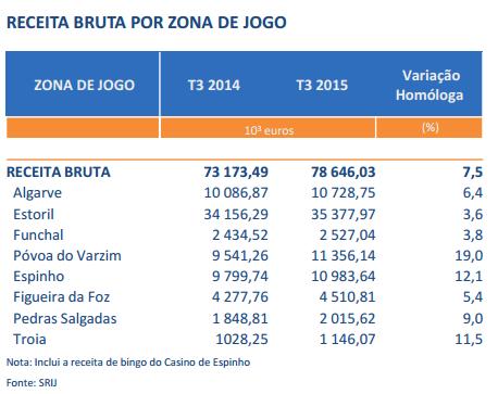 Receitas de Poker Subiram 82,3% nos Casinos Portugueses (3º Trimestre) 104