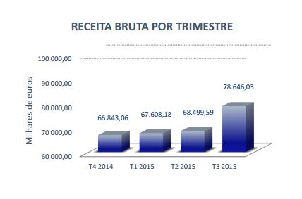 Receitas de Poker Subiram 82,3% nos Casinos Portugueses (3º Trimestre) 103