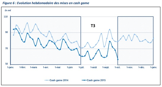 The evolution of the cash games in France during 2015