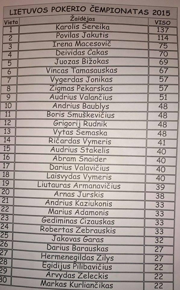 """Lietuvos pokerio čempionate """"Omaha"""" trofėjų pelnė Z.Pekarskas, porų turnyre... 101"""