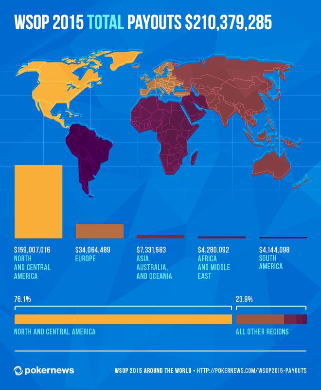 Le WSOP 2015 in Giro Per il Mondo: l'Infografica Dei Payout 101