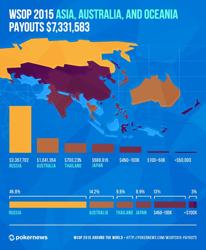 Le WSOP 2015 in Giro Per il Mondo: l'Infografica Dei Payout 104