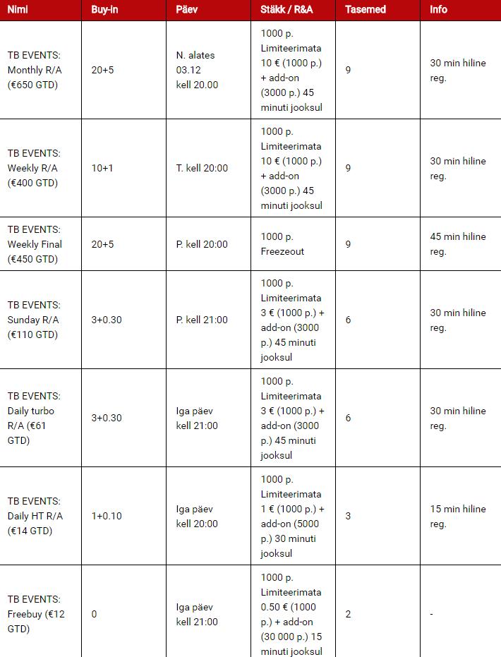Satelliitturniiride kava, millelt on võimalik kvalifitseeruda EMV-le