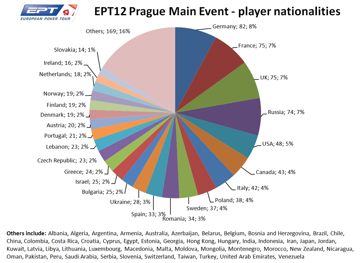 2015 PokerStars EPT Prague Main Event Day 2: Tremzin Leads; Footballer Jimmy Kebe Falls 102
